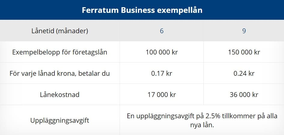 Ferratum business låneexempel
