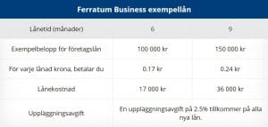 Ferratum business låneexempel